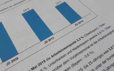 Mittelfranken: Arbeitslosenquote bei 3,3 Prozent